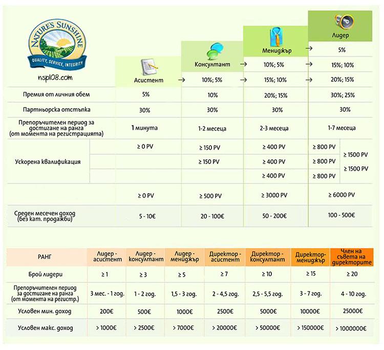 bulgaria-nsp-nature-sunshine-products-marketing-plan