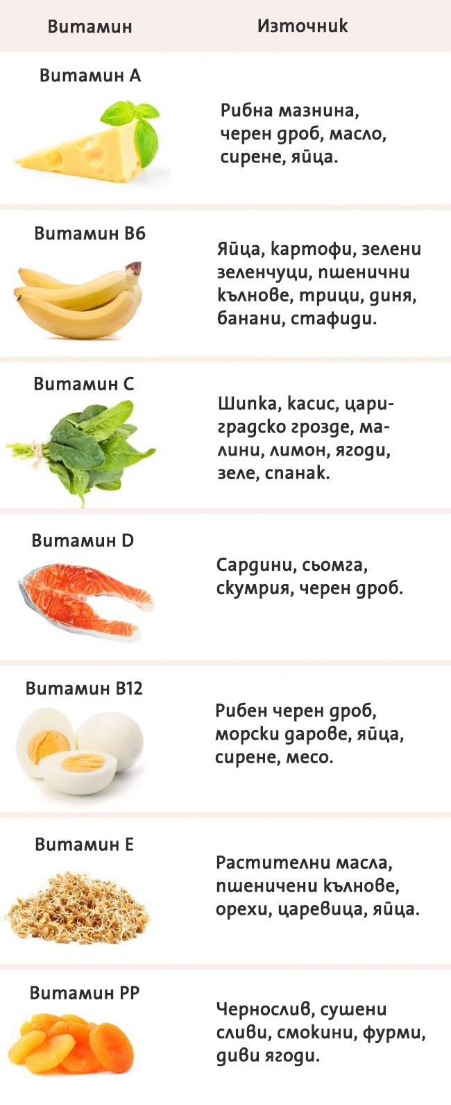 източнк-на-витамини